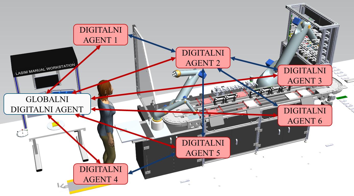 digitalni_agenti